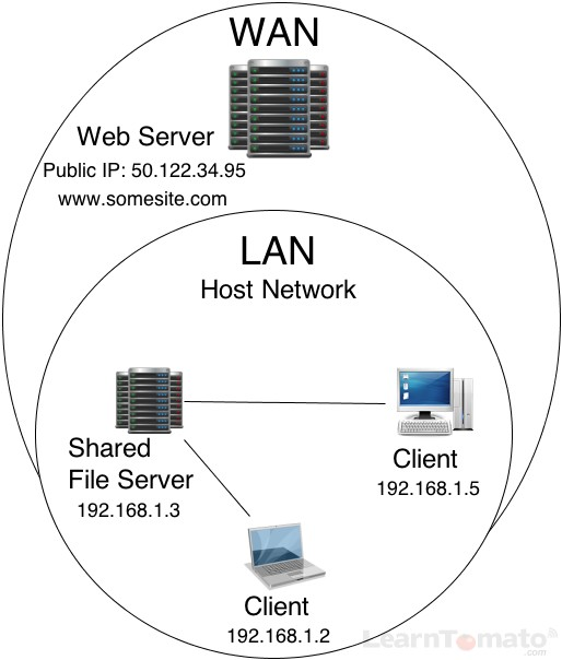 A server serves data to client computers, from either inside the LAN or the outside WAN.