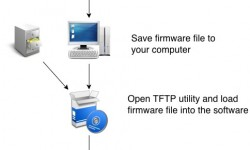 How to flash router firmware