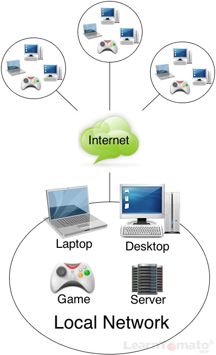 Your home network in relation to the Internet network.