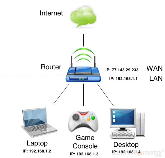LAN is for Local Area Network. WAN is for Wide Area Network.