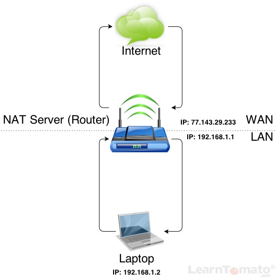 A Router is a NAT Server used for Network Address Translation