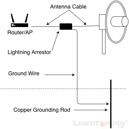 Protect your outdoor WiFi antenna with proper grounding and surge suppression.