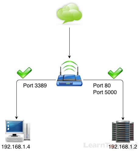 Open port 3389 for remote access using Remote Desktop Connection