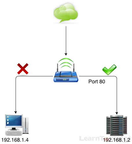 Without port formwarding, you cannot have remote access to your network