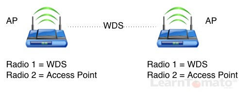 Configure a WiFi repeater bridge with a dual band router powered by Tomato firmware.