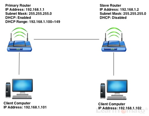 Router Bridge, Connect Two Routers – Router Behind Router