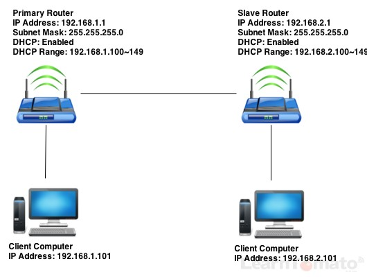 Setup a router behind router to create a wired client bridge.