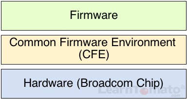 Router firmware is flashed directly to the hardware of a router