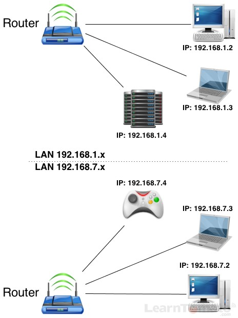 What is a subnet? This is a computer subnet, separated logically by IP addresses.