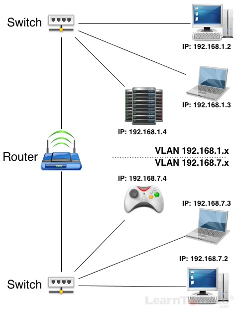 Setup a VLAN to parition and subnet your home network