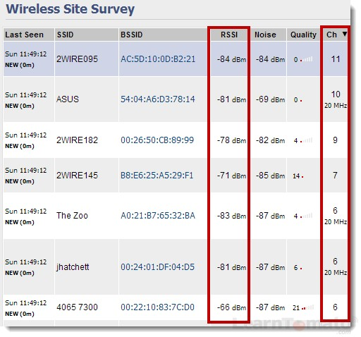 Perform a wireless site survey to locate WiFi channels with the least signal noise.