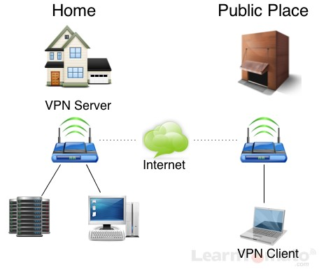 What is a VPN? A VPN connects the VPN client to the VPN server.