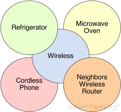 The idea is to decrease the WiFi frequency interference.