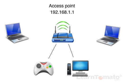 Setup an access point for each frequency band.