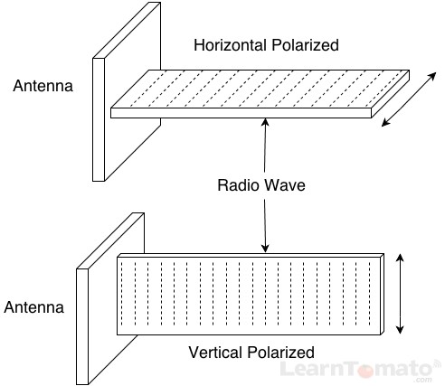 Wondrous Wifi Antenna Diagram Basic Electronics Wiring Diagram Wiring Cloud Brecesaoduqqnet