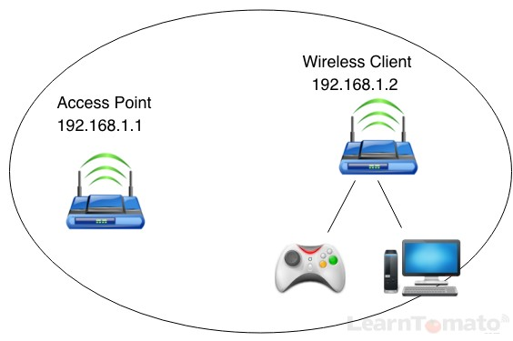 Wireless Ethernet bridge mode uses the same subnet for both routers.