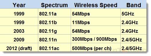 Wireless spectrum for 801.11 a/b/g/n/ac WiFi networks